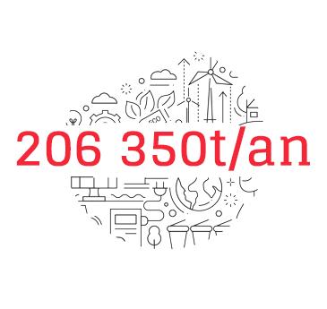 206350t/an