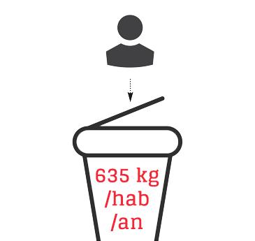 635 kg /hab /an